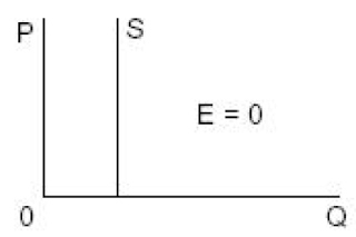 Perfectly Inelastic Supply Curve