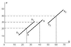 Shifts in the Supply Curve (Supplay)