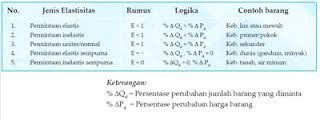 Kinds or Types of Elasticity of Demand